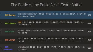 Read more about the article 5. plads i The Battle of the Baltic Sea