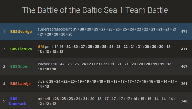 5. plads i The Battle of the Baltic Sea