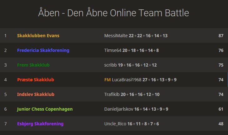 Read more about the article Den Åbne Online Team Battle