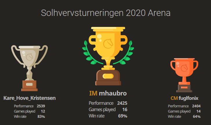 Haubro vandt Solhvervsturneringen